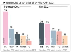 1682662_5_5e1c_intentions-de-vote-des-18-24-ans-pour-le_4b6d022ac59e75fb971b0e616f2e8e9b